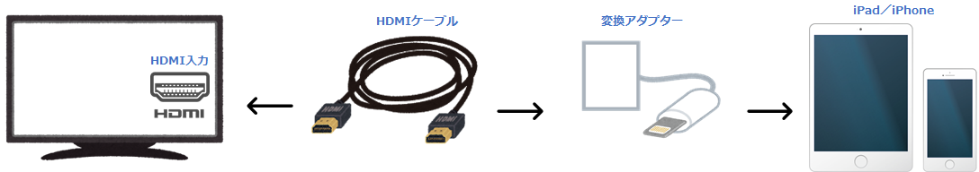 HDMIケーブル 変換アダプタ iPad iPhone